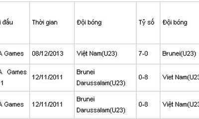 U23 Brunei 0-6 U23 Việt Nam: Đại tiệc bàn thắng ở Bishan