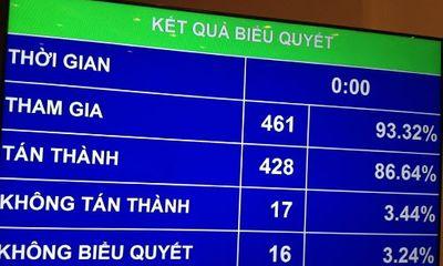 Gần 87\% ĐBQH tán thành chủ trương đầu tư sân bay Long Thành