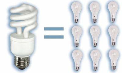 Cách giảm tiền điện trong mùa cao điểm hiệu quả nhất