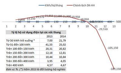 Giá điện đồng giá 1.747 đồng/kWh: Kịch bản nào giá cũng tăng!
