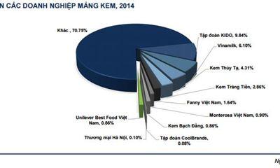 """""""Đại gia"""" nào đang chi phối thị trường kem Việt?"""