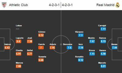 Athletic Bilbao 1-2 Real Madrid: Benzema lập cú đúp, Real lên đỉnh