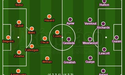 Chelsea 2-0 Aston Villa: Diego Costa cứu rỗi Mourinho