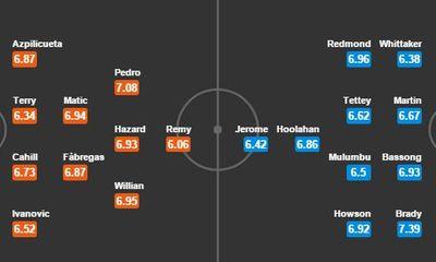 Chelsea 1-0 Norwich: Chỉ một là đủ