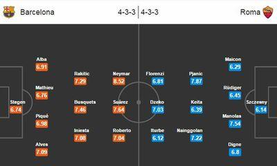 Barca 6-1 AS Roma: Hủy diệt không thương tiếc