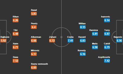 Maccbi 0-4 Chelsea: Willian lại lập siêu phẩm sút phạt, Chelsea lên đỉnh bảng