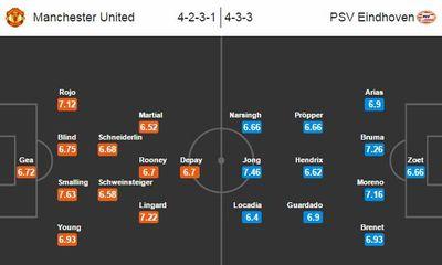 Link sopcast xem trực tiếp M.U vs PSV Eindhoven 02h45