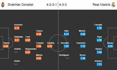 Link sopcast xem trực tiếp Shakhtar Donetsk vs Real Madrid 02h45