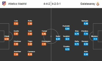 Link sopcast xem trực tiếp Atletico Madrid vs Galatasaray 02h45