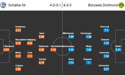 Xem trực tiếp Schalke 04 vs Dortmund 20h30