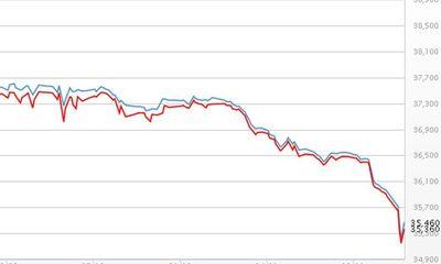 Giá vàng hồi phục mạnh, USD tự do giảm nhanh