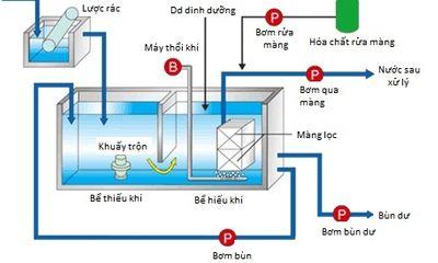 Khắc tinh của nước thải sinh hoạt