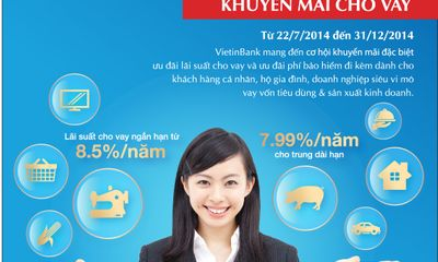 Lãi suất cho vay của VietinBank chỉ từ 7,99\%/năm