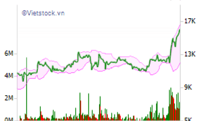 """Hậu """"245 tỷ bốc hơi"""": Cổ phiếu Eximbank rớt thảm, vua tôm Minh Phú trở lại đường đua"""