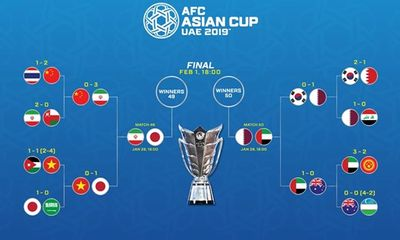 Lịch thi đấu bán kết Asian Cup 2019: Đại diện Tây Á áp đảo