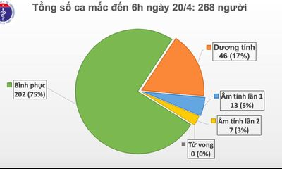 Lần đầu tiên trong hơn 1 tháng qua, 4 ngày liên tục, Việt Nam không có ca mắc mới COVID-19