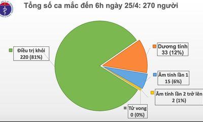 Sáng 25/4, không có ca mắc mới COVID-19, có 5 ca 'tái dương' sau khi âm tính