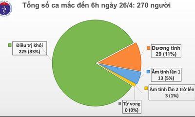 Sáng 26/4, Việt Nam không có ca mắc mới covid-19, chỉ còn 45 ca đang điều trị
