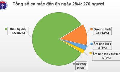 Sáng 28/4, đã 12 ngày Việt Nam không ghi nhận ca mắc mới COVID-19 trong cộng đồng