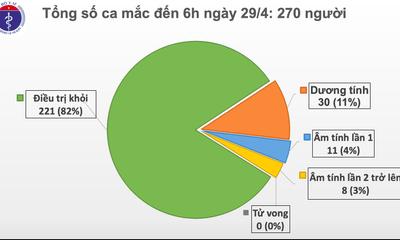 Sáng 29/4, không có ca mắc mới COVID-19, thêm 1 ca dương tính trở lại sau khi khỏi bệnh
