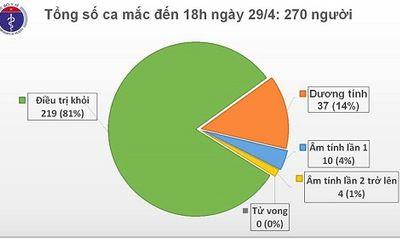 Chiều 29/4, tròn 13 ngày không ghi nhận ca mắc mới COVID-19 trong cộng đồng, thêm 2 ca dương tính trở lại