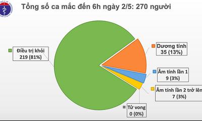 Sáng 2/5, không có ca mắc mới COVID-19, đã có 16 ca xét nghiệm âm tính từ 1 lần trở lên