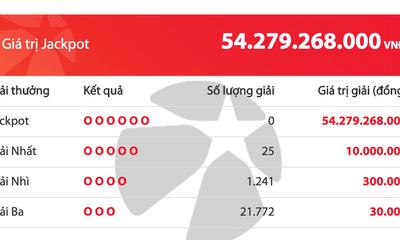 Kết quả xổ số Vietlott hôm nay 5/6/2020: Đi tìm chủ nhân giải Jackpot 45 tỷ đồng