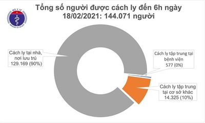 Sáng 18/2, không ghi nhận ca mắc COVID-19, có 104 bệnh nhân âm tính với SARS-CoV-2