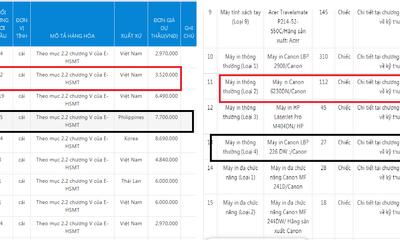 Sở tài chính Bắc Giang: Mua sắm tập trung có thực sự hiệu quả?
