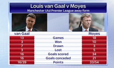 Được bơm tiền tấn, M.U của Van Gaal vẫn kém xa Moyes