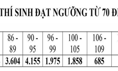 ĐH Quốc gia HN công bố phổ điểm kỳ thi đánh giá năng lực