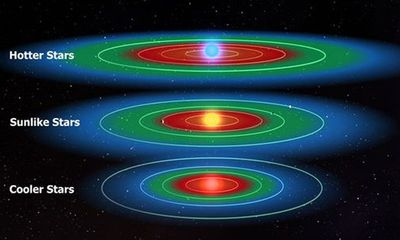 Hàng tỉ hành tinh trong dải Ngân hà có sự sống