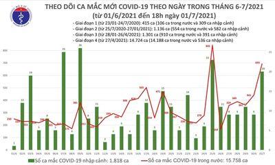 Tối 1/7, Việt Nam ghi nhận thêm 264 người mắc COVID-19