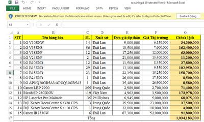 Kinh doanh - Thái Bình: Nguy cơ thất thoát vốn đầu tư công tại sở Tài chính