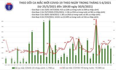 Tối 30/6, Việt Nam có thêm 240 ca mắc mới COVID-19