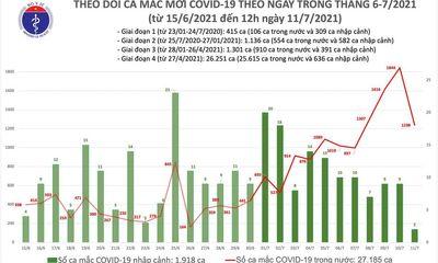 Việt Nam ghi nhận 633 ca mắc COVID-19 trưa 11/7, riêng TP.HCM có thêm 600 trường hợp