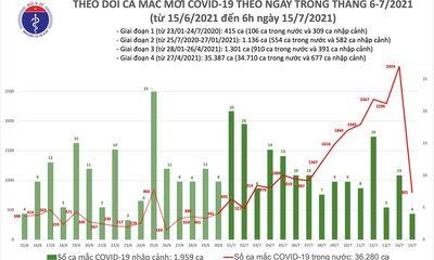 Việt Nam ghi nhận 805 ca mắc mới COVID-19 sáng 15/7, riêng TP.HCM có thêm 603 trường hợp