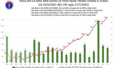Ghi nhận 1.612 ca mắc COVID-19 tối 17/7, riêng TP.HCM có thêm 1.017 trường hợp
