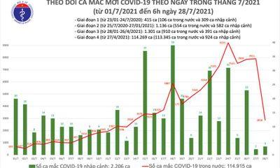 Ghi nhận 2.821 ca mắc mới COVID-19 sáng 29/7, riêng TP.HCM có 1.715 trường hợp