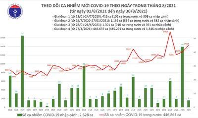 Tối 30/8: Cả nước thêm 14.224 ca mắc COVID-19, công bố 9.014 bệnh nhân khỏi bệnh