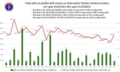 Ngày 21/9: Cả nước ghi nhận 11.692 ca mắc mới COVID-19, 11.017 bệnh nhân khỏi bệnh