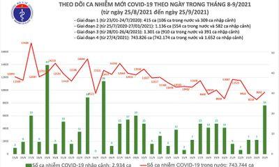 Ngày 25/9: Cả nước ghi nhận 9.706 ca mắc COVID-19, 10.590 bệnh nhân được công bố khỏi bệnh