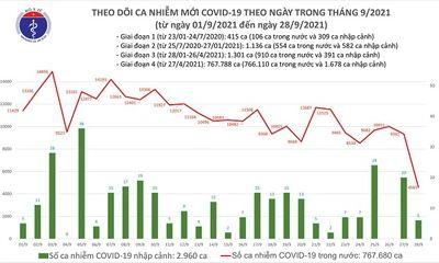 Ngày 28/9: Số ca mắc mới COVID-19 giảm mạnh, chỉ còn 4.589 trường hợp