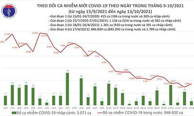 Ngày 13/10: Ghi nhận 3.461 ca mắc mới COVID-19, 4.120 bệnh nhân nặng đang điều trị