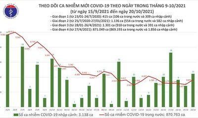 Ngày 20/10: Cả nước ghi nhận 3.646 ca mắc COVID-19, 1.737 bệnh nhân được công bố khỏi bệnh