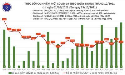 Cả nước ghi nhận 3.639 ca mắc COVID-19 ở 53 tỉnh, thành phố trong ngày 25/10
