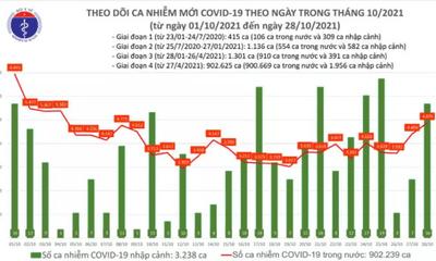 Cả nước ghi nhận 4.892 ca mắc COVID-19 mới trong ngày 28/10