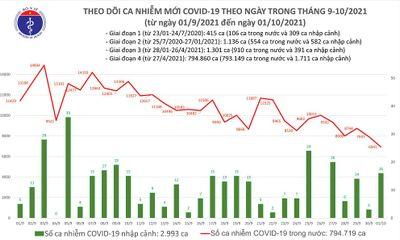 Ngày 1/10: Việt Nam ghi nhận 6.957 ca mắc COVID-19, kỷ lục mới 27.520 trường hợp khỏi bệnh