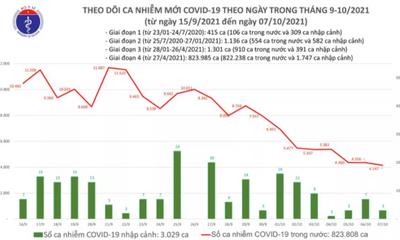 Ngày 7/10: Việt Nam ghi nhận 4.150 ca mắc COVID-19, giảm hơn 200 ca so với hôm qua