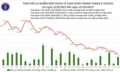 Ngày 12/10: Việt nam ghi nhận 2.949 ca mắc COVID-19, thấp nhất trong 2,5 tháng qua